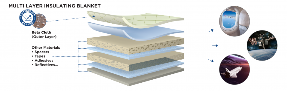 CHEMAB Beta cloth fabrics used as a part of a multilayer insulation blanket used in space and satellite protection applications