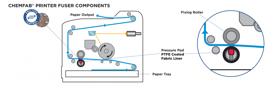 CHEMAB ptfe coated low friction linings work as release solutions for printers