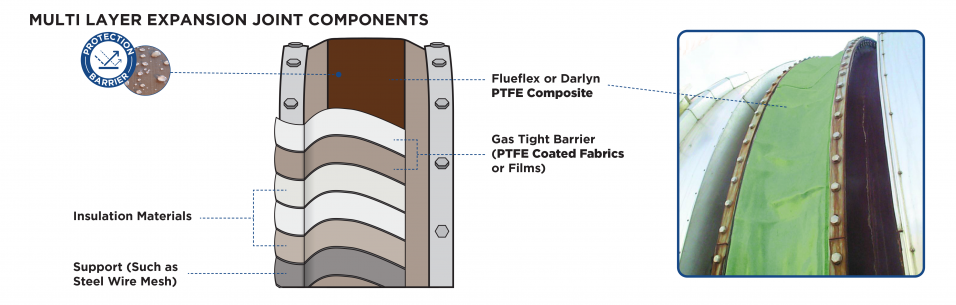 CHEMFAB PTFE coated fabrics and darlyn and flueflex  are protection linings in expansion joints in  power stations