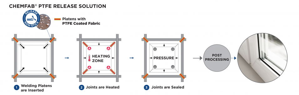 CHEMAB ptfe coated belts work as release solutions on the heated platens for welding pvc doors and windows