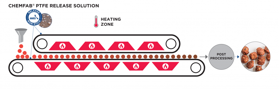 CHEMAB ptfe coated belts and sheets work as release solutions for industrial food grilling